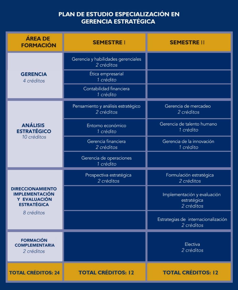 Plan de Estudios - Gerencia Estratégica