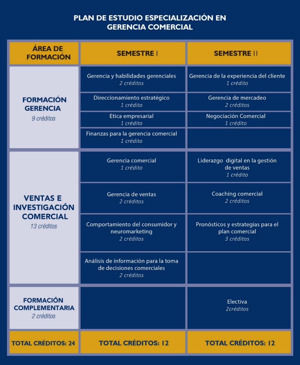 Plan de estudios - Gerencia Comercial