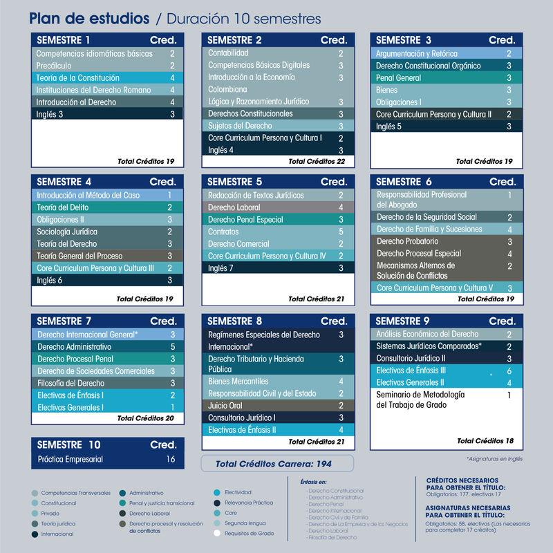 plan de estudios del programa de derecho para 2020
