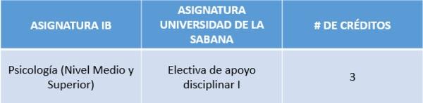 Bachillerato Internacional Facultad de Psicología