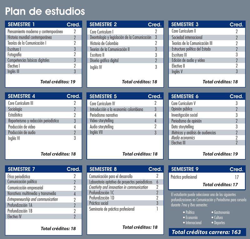 Pénsum Comunicación Social y Periodismo
