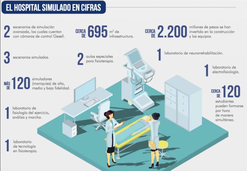 Hospital simulado en cifras, Universidad de La Sabana