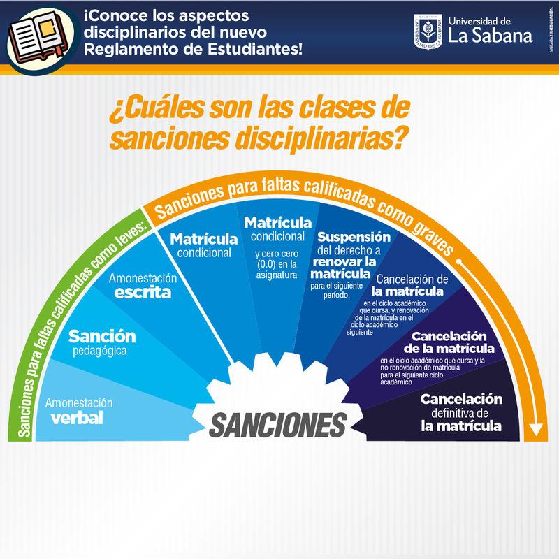 Sanciones disciplinarias Universidad de La Sabana