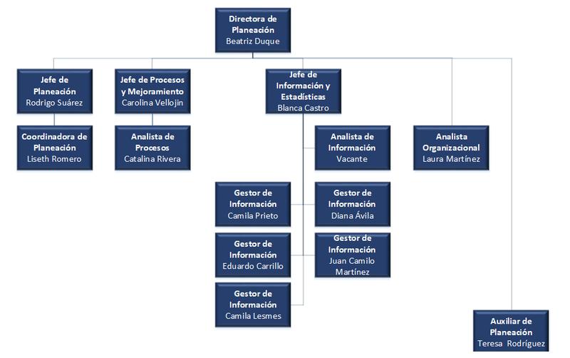 organigrama de la direccion de planeacion