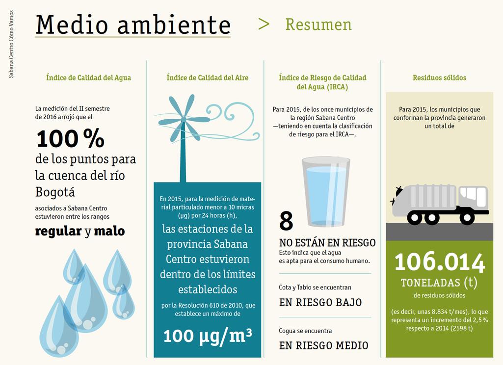 Medio ambiente según informe calidad de vida sabana centro 2016