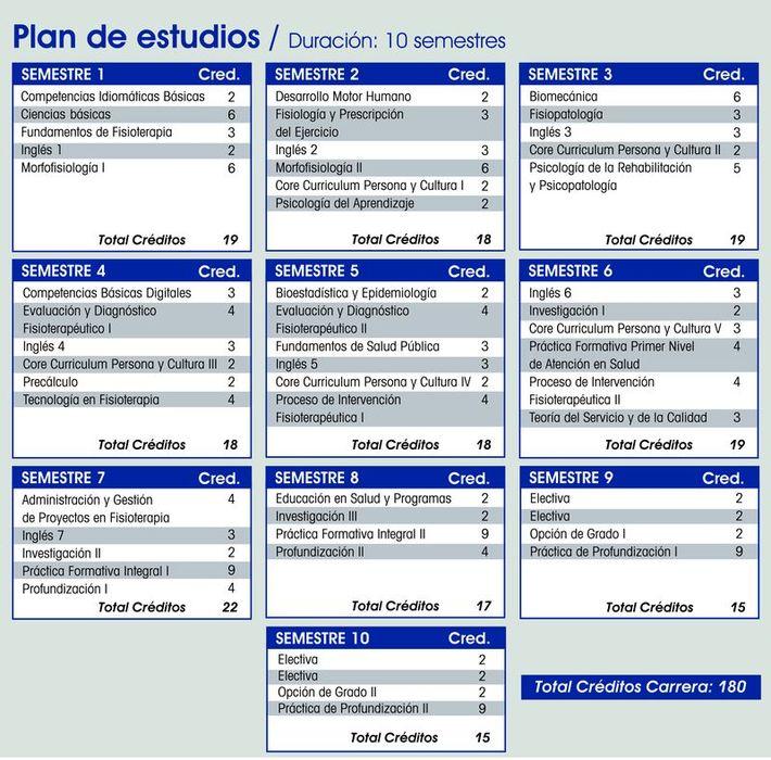 Plan de Estudios Fisioterapia