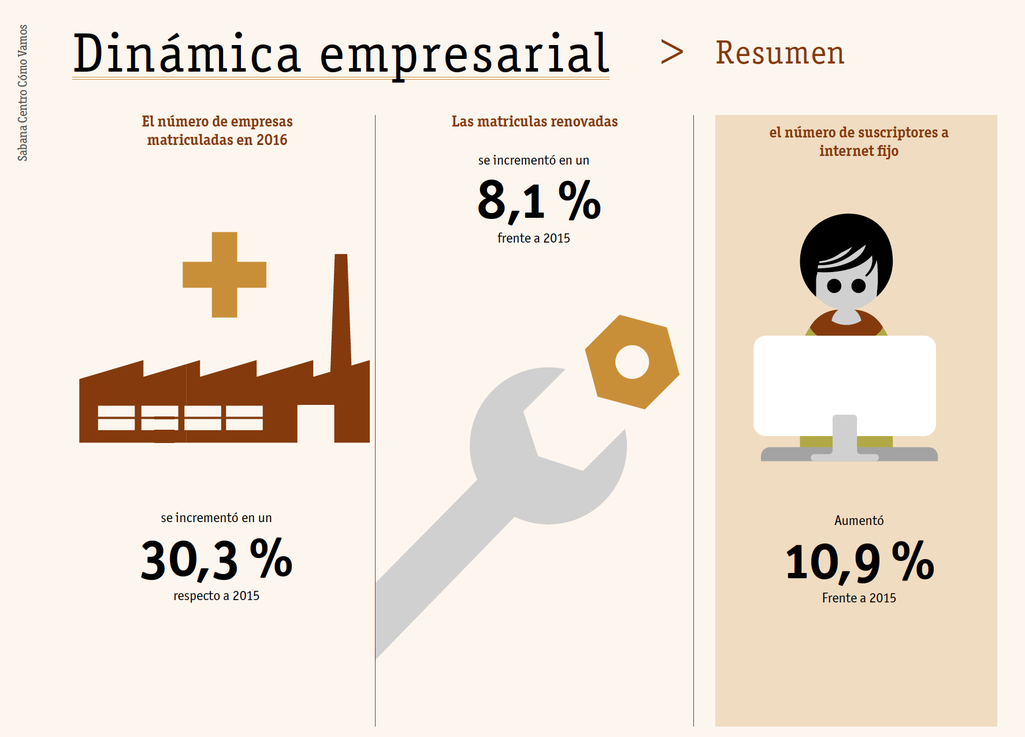 Gráfica dinámica empresarial según informe calidad de vida sabana centro 2016