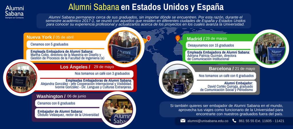 menú superior perfiles alumni página principal alumni en el mundo 3 unisabana