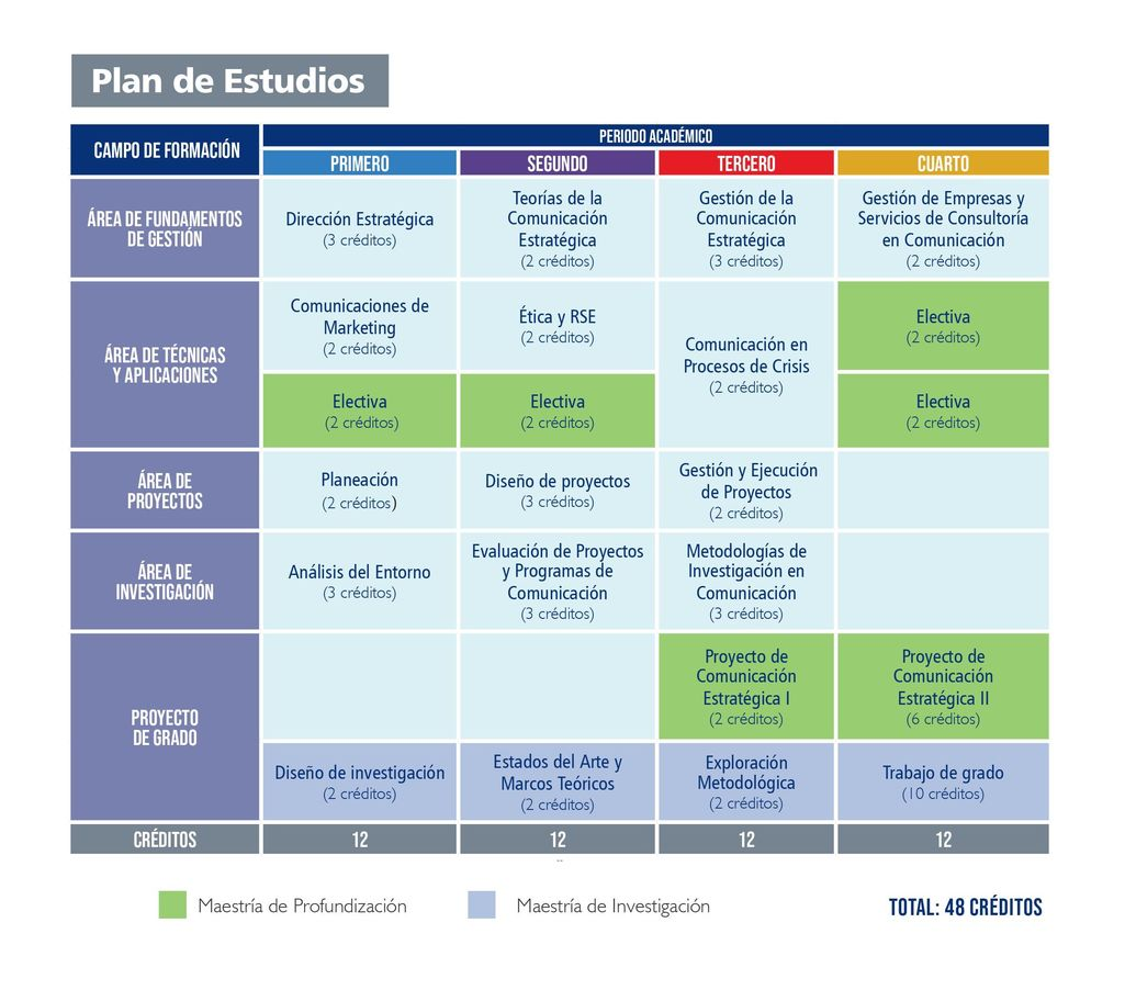 Plan de Estudios Maestría en Comunicación Estratégica