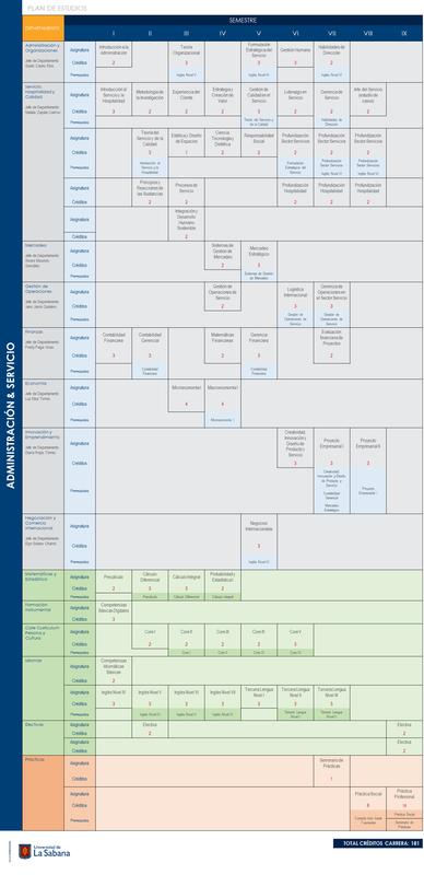 Plan-estudio-administracion-servicio-eicea-unisabana-v2018