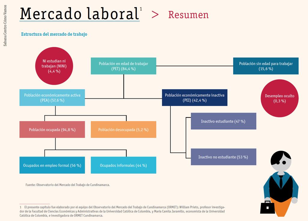 Cifras del mercado laboral según informe de Calidad de vida Sabana Centro