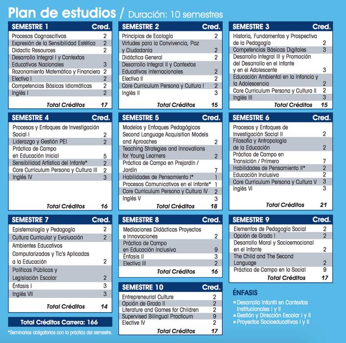 Plan de Estudios Licenciatura en Educación Infantil