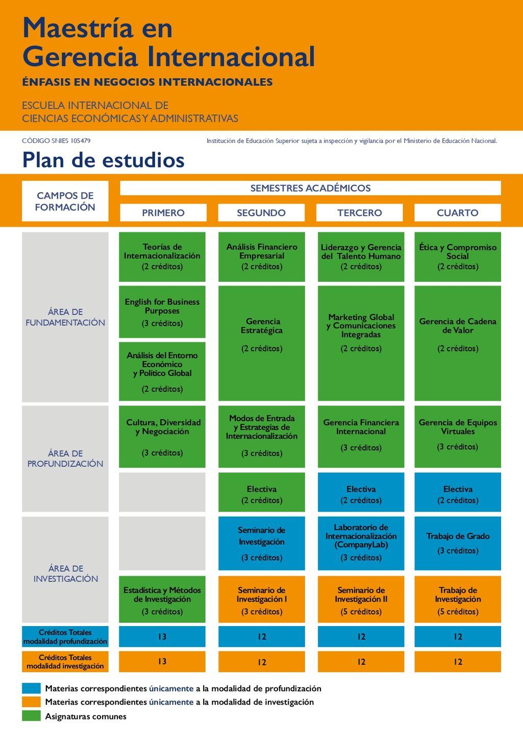 plan-de-estudios-negocios-internacional-maestria-gerencia-internacional-unisabana