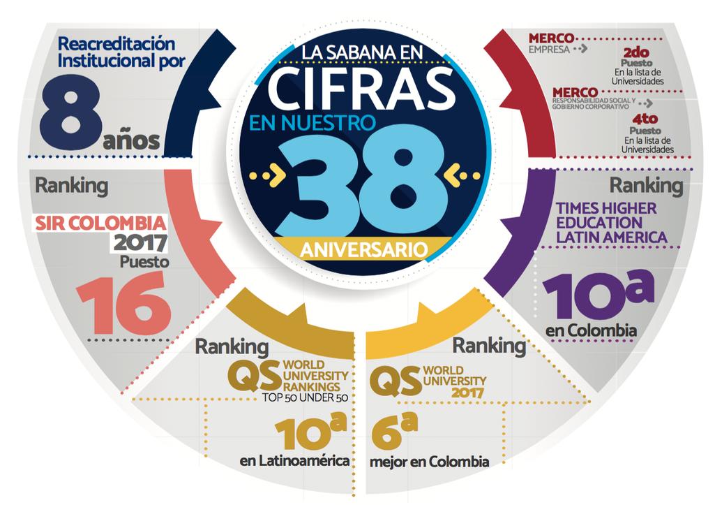 infografia, ranking y acreditaciones