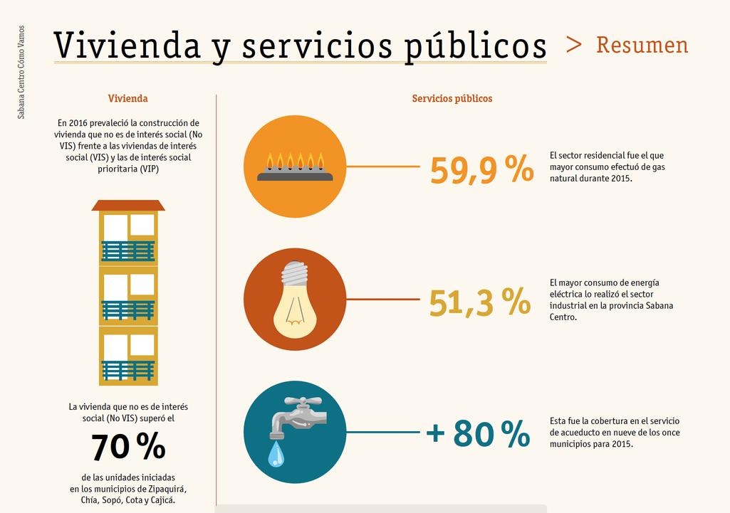 Gráfica vivienda y servicios públicos  2016 informe Calidad de vida Sabana Centro