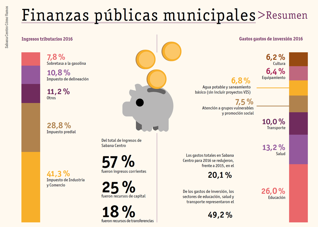 Gráfica finanzas municipales informe calidad de vida sabana centro 2016
